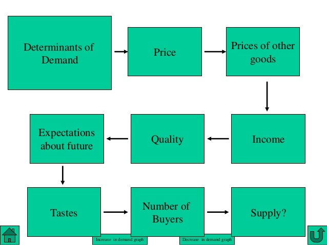 explain the determinant of demand and supply Determinant of supply 1 price of related goods the supply of a product can be influenced by the price of related goods: a substitute goods supply of a product will  determinants of demand based on theories of ceteris paribus, economist make the research how determine the change in price and quantity d policy to reduce bop deficit policy to reduce bop deficit 1.