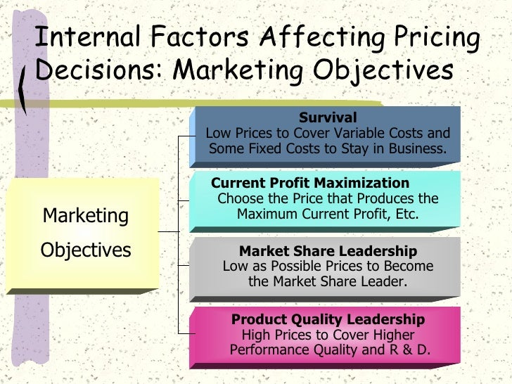 determinants of pricing decisions