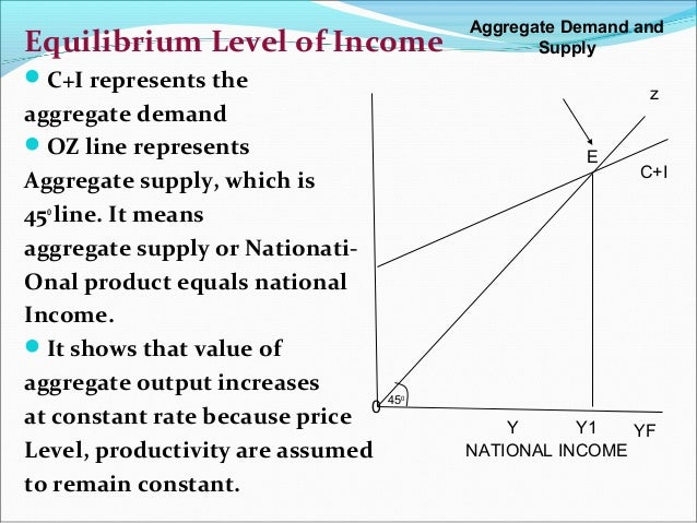 equilibrium income determination
