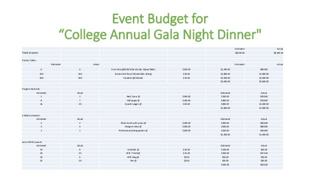 Determine Event Budgeting