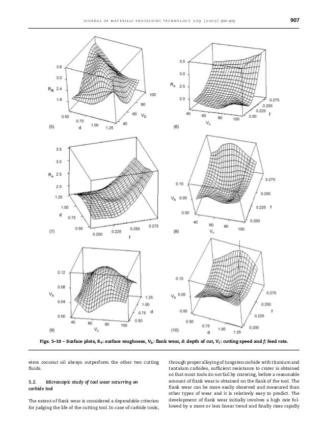journal of materials processing technology 2 0 9 ( 2 0 0 9 ) 900–909 907 Figs. 5–10 – Surface plots, Ra: surface roughness...