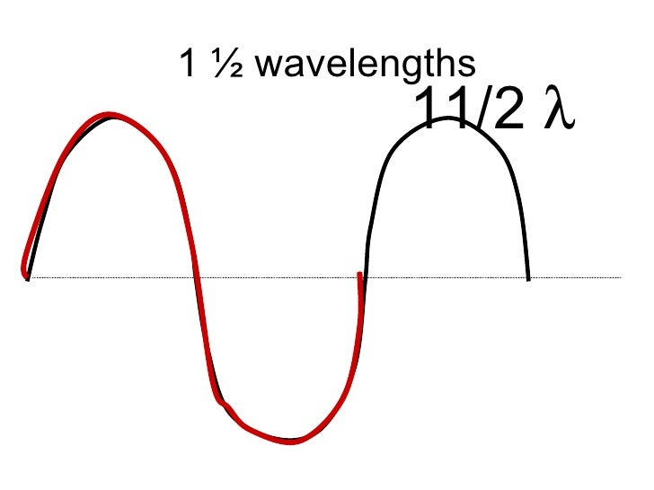 Determining the number of wavelengths in a wave diagram 1 wavelengths 112 ccuart Choice Image