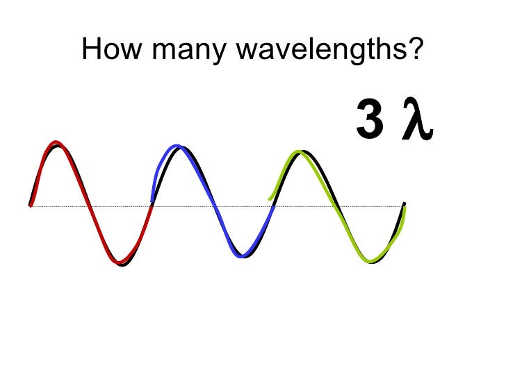 determining the number of wavelengths in a wave diagram