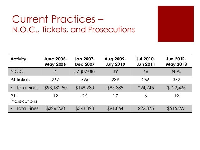 Current Practices – N.O.C., Tickets, and Prosecutions Activity June 2005- May 2006 Jan 2007- Dec 2007 Aug 2009- July 2010 ...