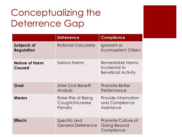 Conceptualizing the Deterrence Gap Deterrence Compliance Subjects of Regulation Rational Calculator Ignorant or Incompeten...