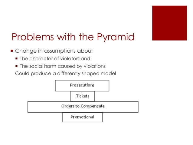 Problems with the Pyramid  Change in assumptions about  The character of violators and  The social harm caused by viola...