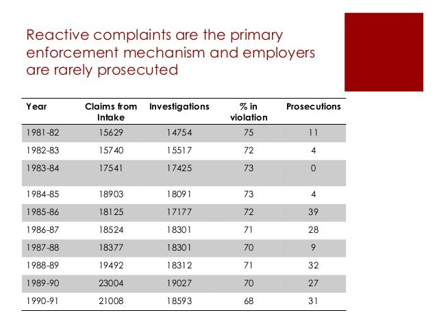 Reactive complaints are the primary enforcement mechanism and employers are rarely prosecuted Year Claims from Intake Inve...