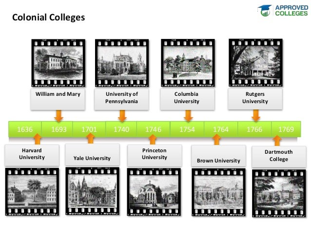 History of Higher Education in the United States Timeline