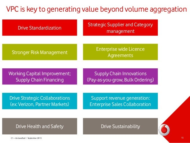 Vodafone risk management