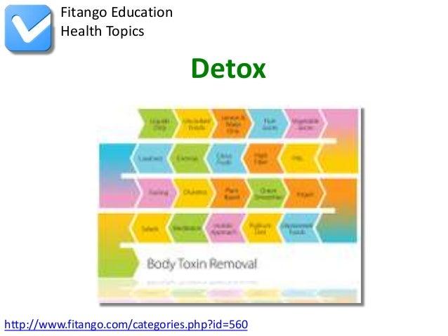 http://www.fitango.com/categories.php?id=560Fitango EducationHealth TopicsDetox