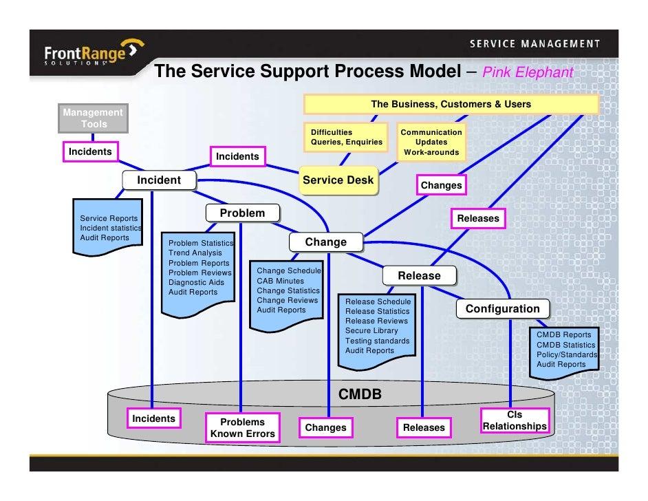 Help Desk Support Business Plan