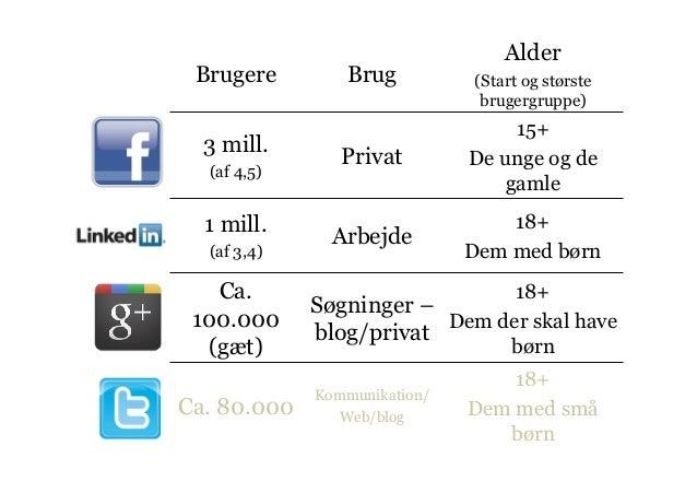 Det sociale værksted - sociale medier for virksomheder Slide 3
