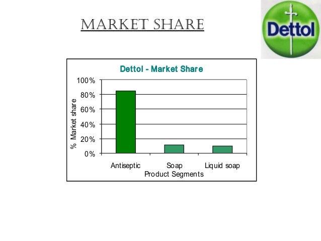 liquid hand wash market in india