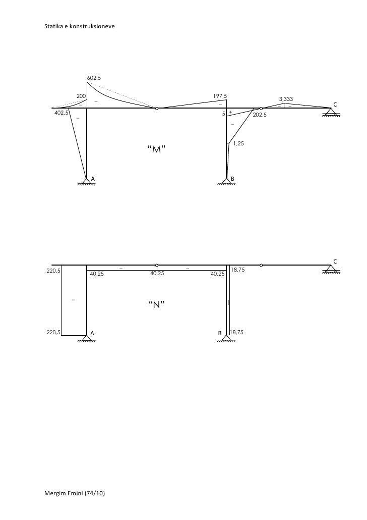 Statika e konstruksioneve                     602,5               200                            197,5                    ...