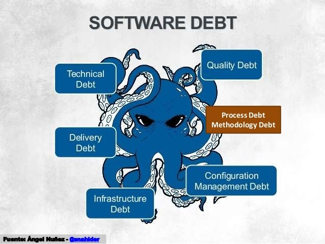 57 Process Debt Methodology Debt Fuente: Ángel Nuñez - @snahider