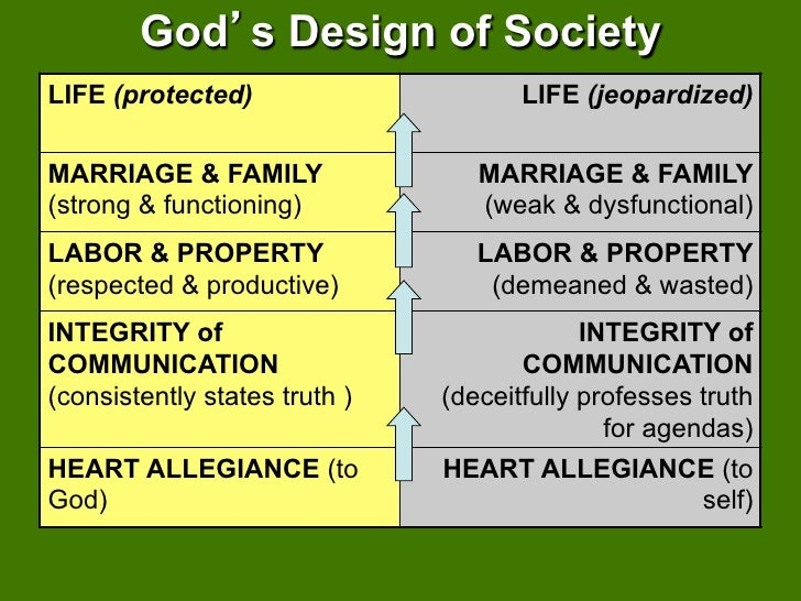 God s Design of SocietyLIFE (protected)                      LIFE (jeopardized)MARRIAGE & FAMILY                 MARRIAGE ...