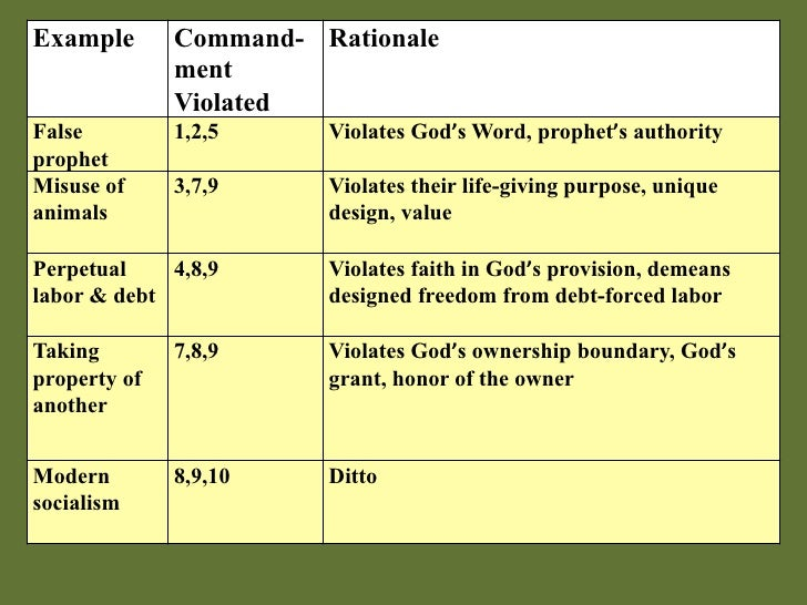 Example       Command- Rationale               ment              Violated False         1,2,5     Violates God's Word, pro...