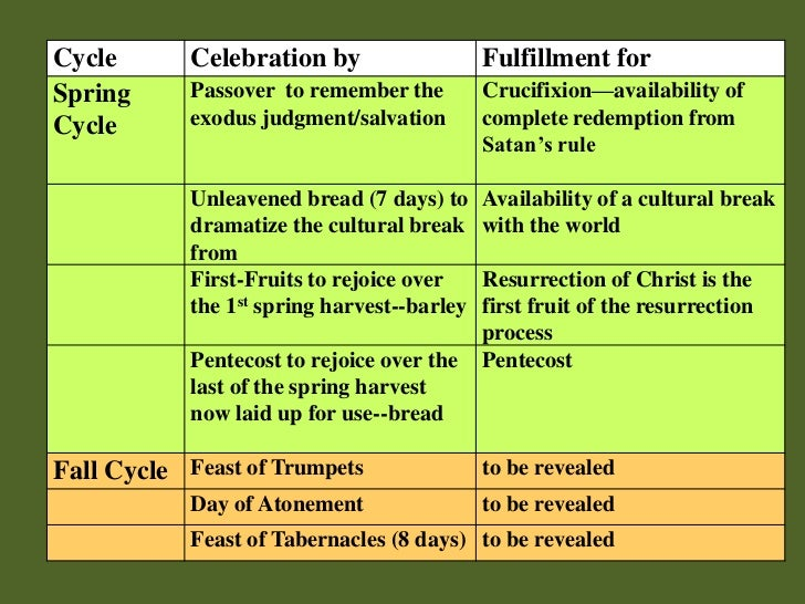 Cycle       Celebration by                   Fulfillment forSpring      Passover to remember the         Crucifixion—avail...