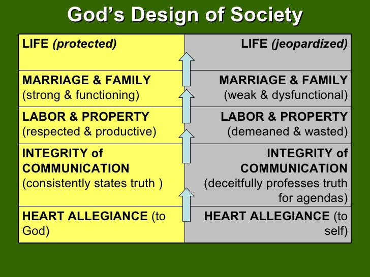 God's Design of Society LIFE   (protected) LIFE   (jeopardized) MARRIAGE & FAMILY  (strong & functioning) MARRIAGE & FAMIL...