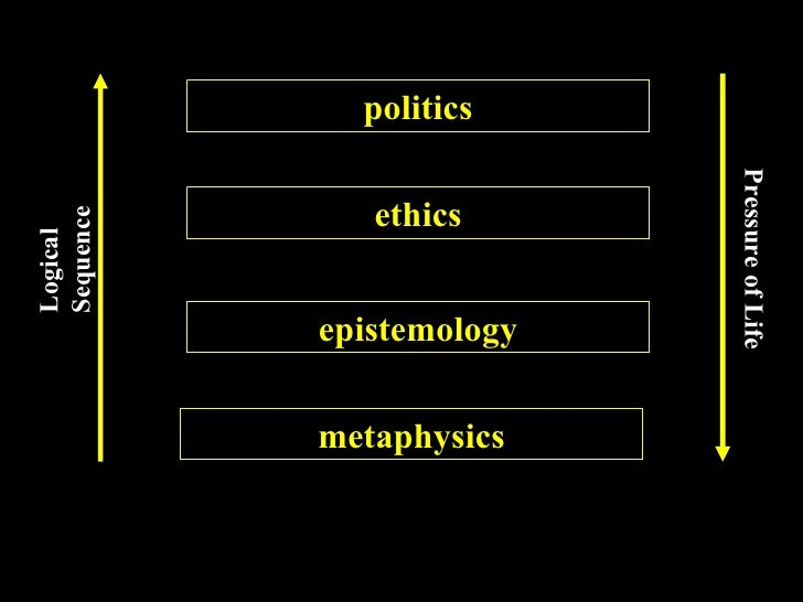 metaphysics epistemology ethics politics Logical Sequence Pressure of Life