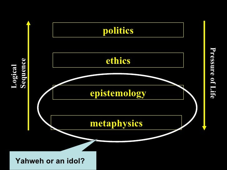 metaphysics epistemology ethics politics Logical Sequence Pressure of Life Yahweh or an idol?