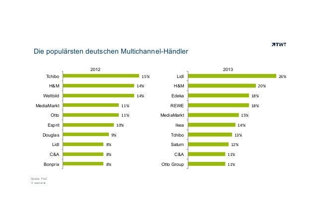 Die populärsten deutschen Multichannel-Händler 2012  2013 15%    Tchibo  26%    Lidl  H&M  14%    H&M  Weltbild  14%...