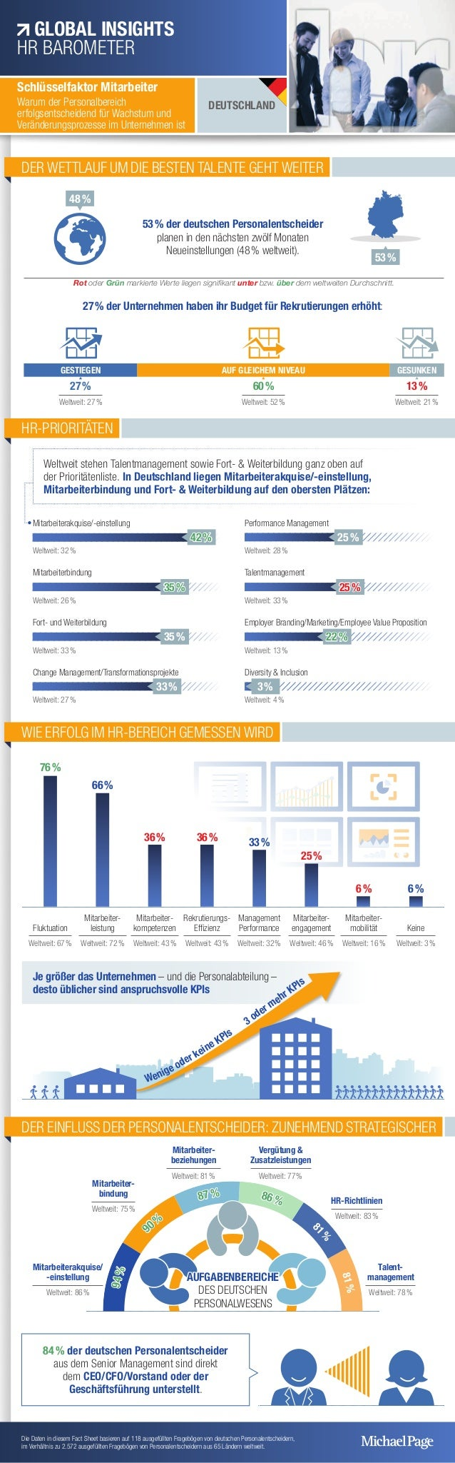 76% Mitarbeiterakquise/-einstellung 42% Weltweit: 32% Mitarbeiterbindung 35% Weltweit: 26% Fort- und Weiterbildung 35...