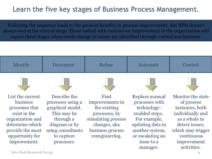 Dev Biz Process Management Strategy