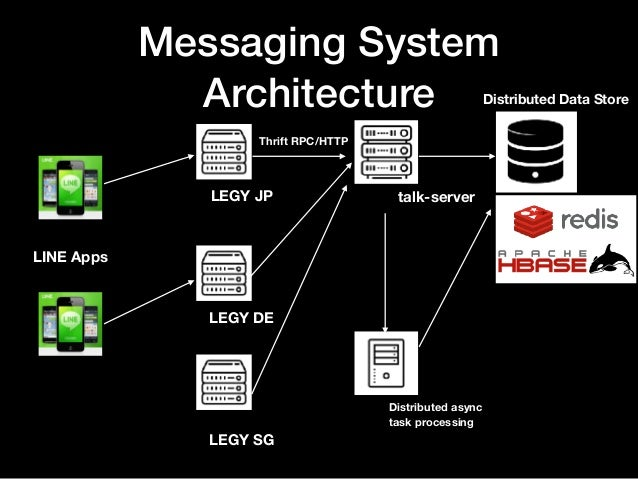 Line S Messaging Service Architecture Underlying More Than
