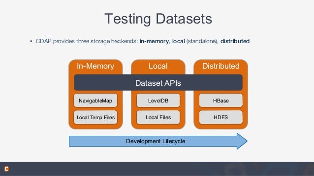 Testing Datasets • CDAP provides three storage backends: in-memory, local (standalone), distributed In-Memory NavigableMap...