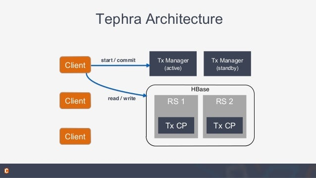 Tephra Architecture Tx Manager (active) Tx Manager (standby) HBase RS 1 start / commit Client Client Client read / write R...
