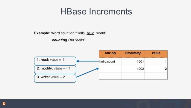 """HBase Increments row:col timestamp value hello:count 1001 1 1002 2 Example: Word count on """"Hello, hello, world"""" counting 2..."""