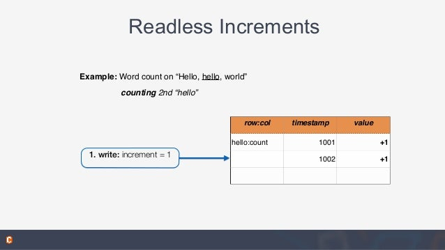 """Readless Increments row:col timestamp value hello:count 1001 +1 1002 +1 1. write: increment = 1 Example: Word count on """"He..."""