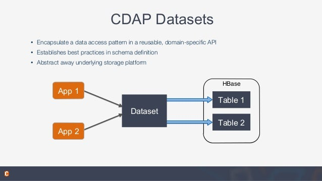 • Encapsulate a data access pattern in a reusable, domain-specific API • Establishes best practices in schema definition • A...