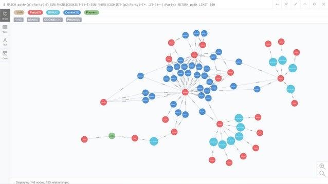 GraphQL query GraphQL response Movies, Genres, Directors, Actors @lyonwj