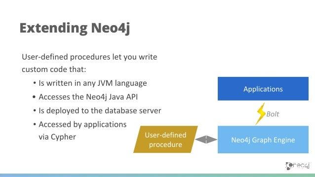 Example GraphQL API Neo4j Community Forum Trending Activity Feeds community.neo4j.com @lyonwj