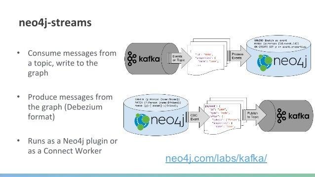 Cypher Query https://hackernoon.com/building-trending-activity-feeds-using-graphql-and-neo4j-e62ee790238e @lyonwj