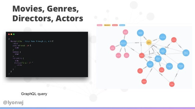 Demo GRANDstack starter project grandstack.io https://github.com/grand-stack/grand-stack-starter/tree/master/api/src@lyonwj