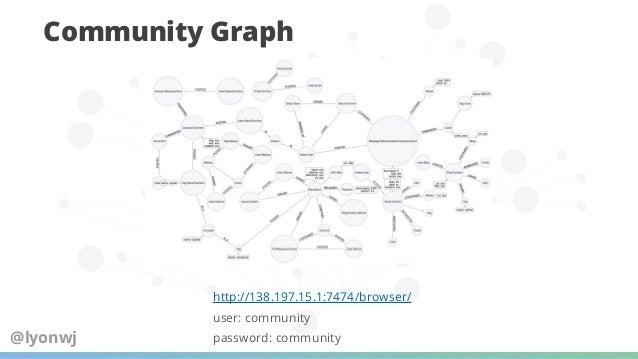 GraphQL Clients Apollo Client Alternatives ● Most popular ● Frontend integrations for: ○ React, Angular, vue.js, scala.js,...
