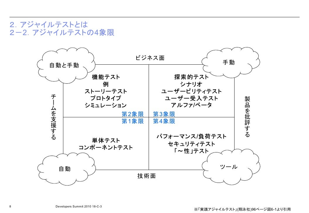 JMeterを使った負荷テストツール - pTune.jp