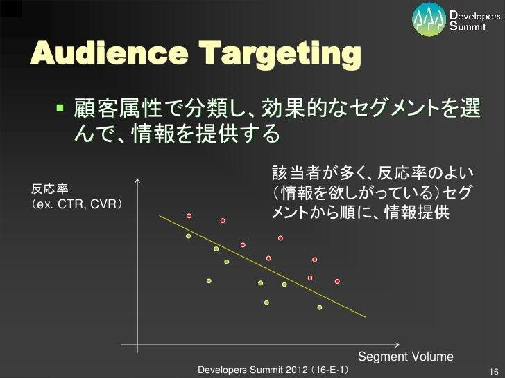 Audience Targeting    顧客属性で分類し、効果的なセグメントを選     んで、情報を提供する                                該当者が多く、反応率のよい反応率                ...