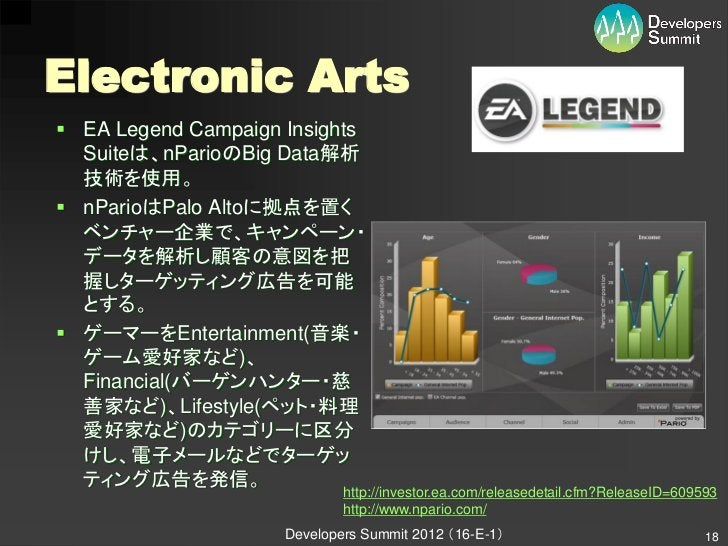Electronic Arts EA Legend Campaign Insights  Suiteは、nParioのBig Data解析  技術を使用。 nParioはPalo Altoに拠点を置く  ベンチャー企業で、キャンペーン・  ...