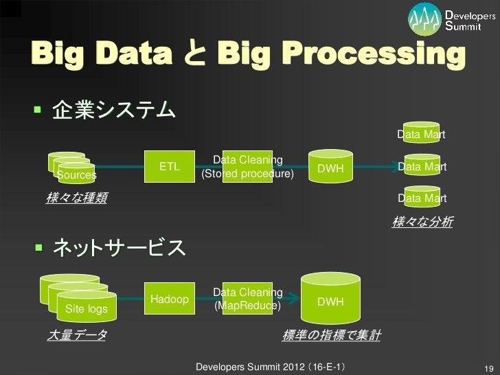 Big Data と Big Processing 企業システム                                                         Data Mart                       ...