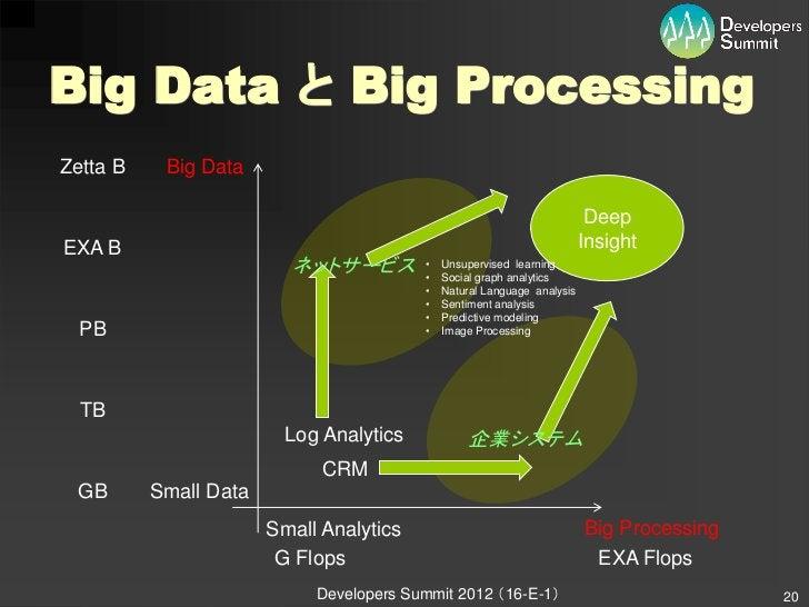 Big Data と Big ProcessingZetta B    Big Data                                                                          Deep...