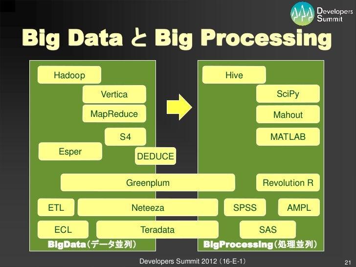 Big Data と Big Processing   Hadoop                                       Hive             Vertica                         ...