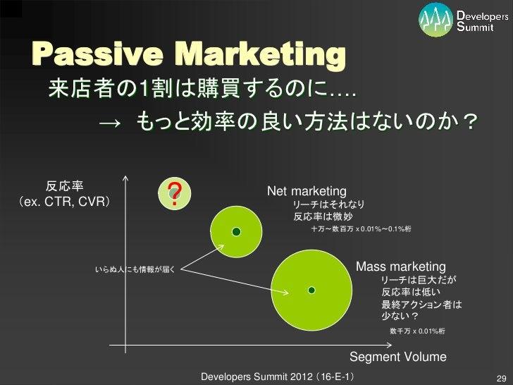 Passive Marketing    来店者の1割は購買するのに….      → もっと効率の良い方法はないのか?     反応率(ex. CTR, CVR)      ?                 Net marketing   ...