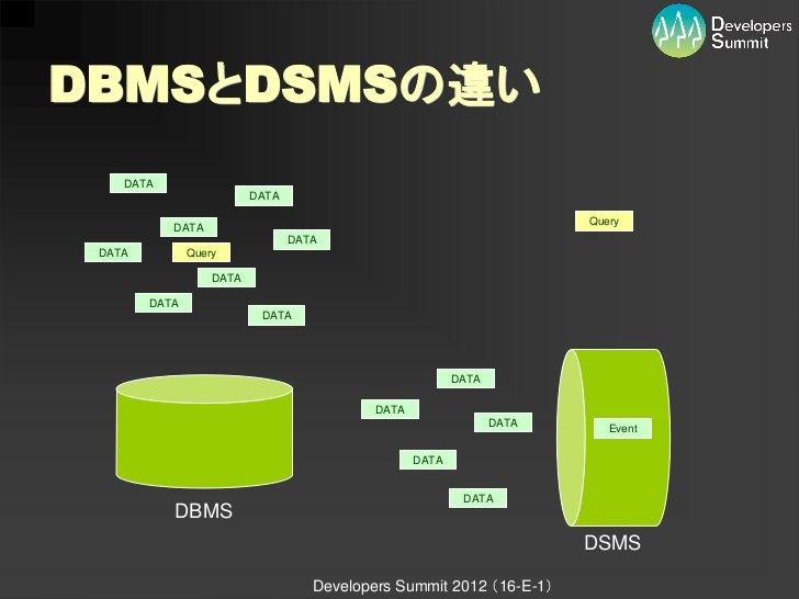 DBMSとDSMSの違い    DATA                          DATA                                                                        ...