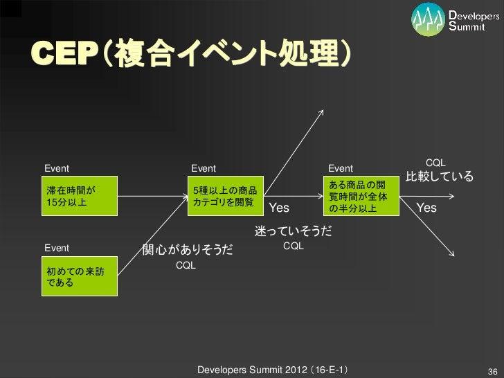 CEP(複合イベント処理)                                                     CQLEvent        Event                         Event     ...