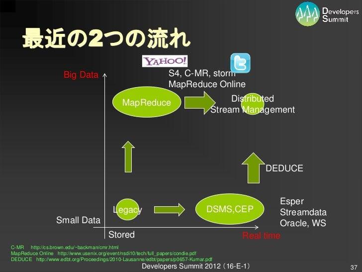 最近の2つの流れ                    Big Data                                  S4, C-MR, storm                                     ...