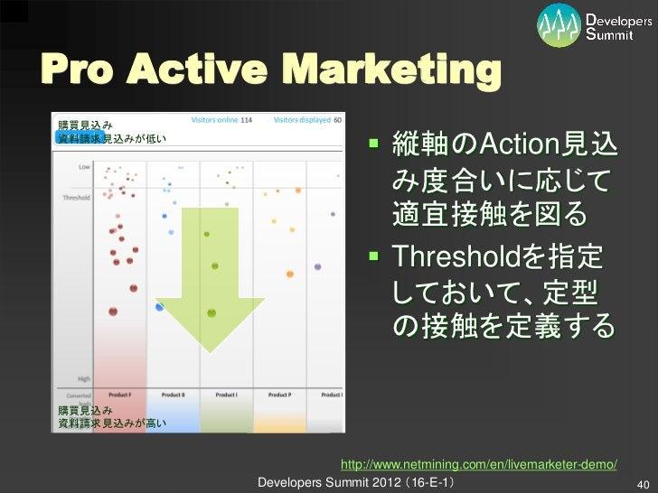 Pro Active Marketing購買見込み資料請求見込みが低い                               縦軸のAction見込                                み度合いに応じて    ...
